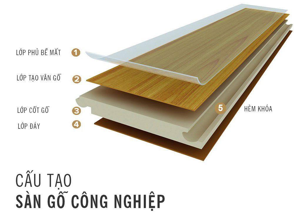 sàn gỗ tổng hợp từ a- z