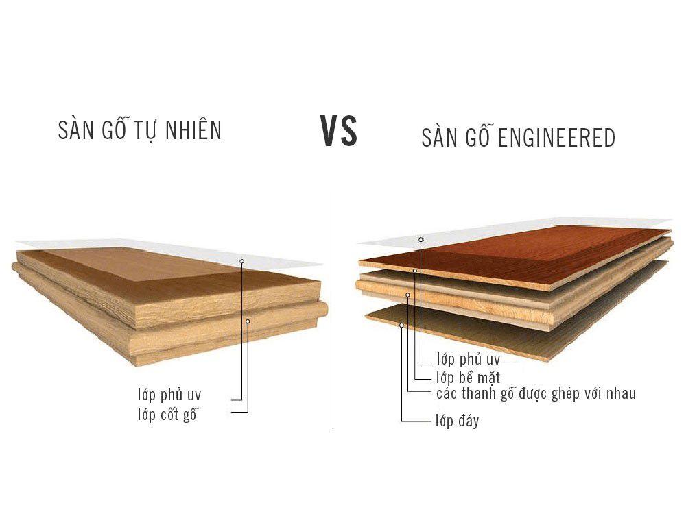 tổng hợp từu a đến z về sàn gỗ