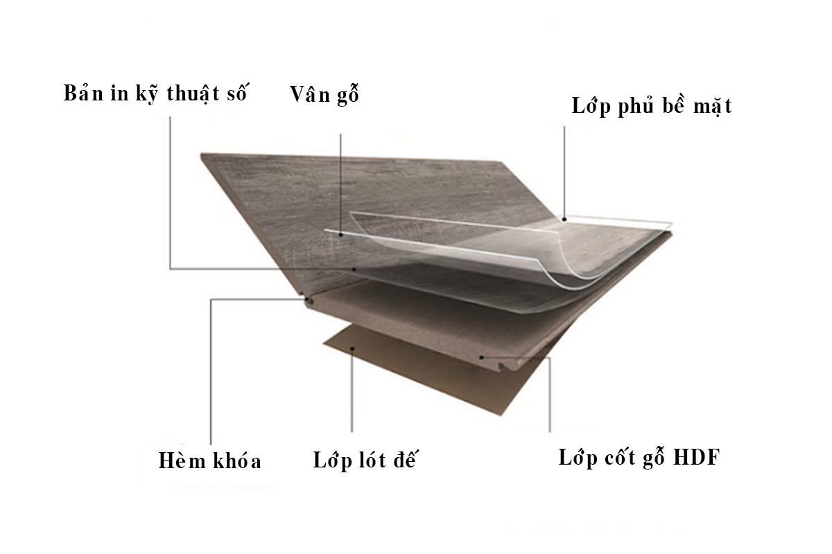 Cấu tạo sàn gỗ công nghiệp nhập khẩu